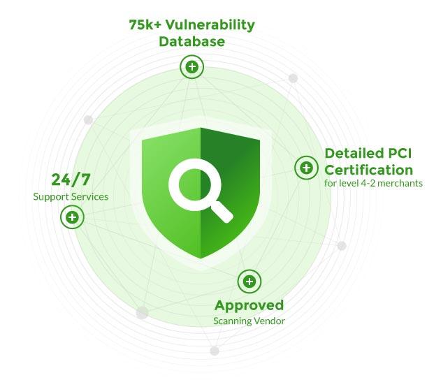 Trust Guard External PCI Scanning